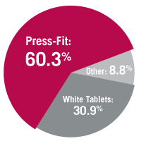 Press-Fit のグラフ